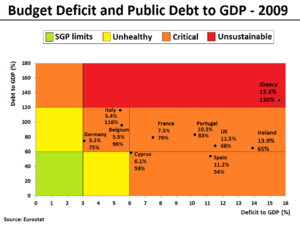 Budget Deficit and Public Debt in 2009