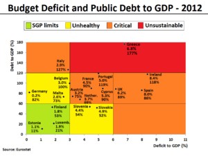 Budget Deficit and Public Debt to GDP in 2012