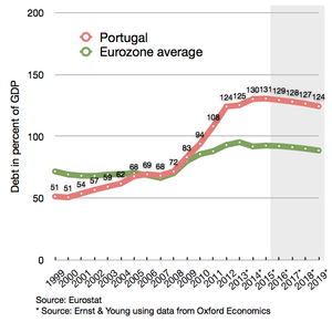 Portuguese debt compared to eurozone average