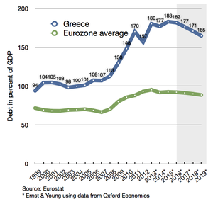 Greek debt compared to eurozone average