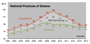 Greek public revenue and expenditure in % of GDP