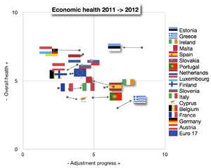 Eurozone economic health and adjustment progress 2011–2012