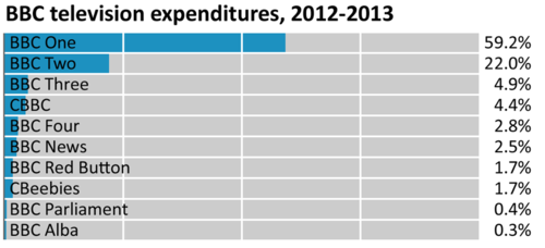 BBC Television Expenditure 2012-2013.png