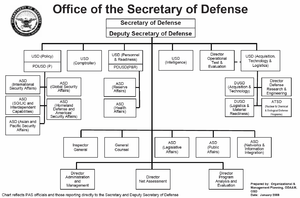 Structure of the United States Armed Forces - Wikipediam org