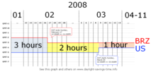 Time graph. The horizontal axis shows dates in 2008. The vertical axis shows the UTC offsets of eastern Brazil and eastern U.S. In 2008, the difference between the two starts at 3 hours, then goes to 2 hours on February 17 at 24:00 Brazil eastern time, then goes to 1 hour on March 9 at 02:00 U.S. eastern time.