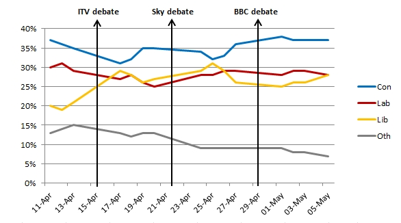 ComRes Graph Election 2010.JPG